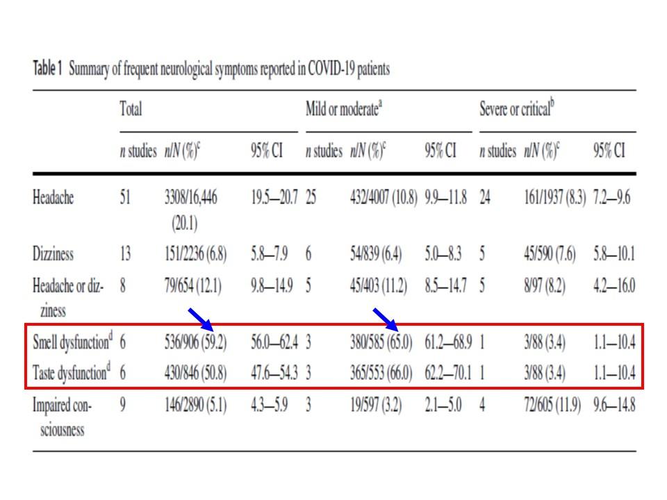 世界各国の新型コロナ患者の嗅覚・味覚異常の頻度を示すグラフ・その2