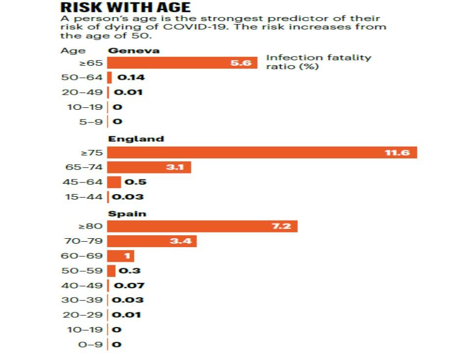 高齢者は若年者に比べ死亡率が高いことを示すグラフ