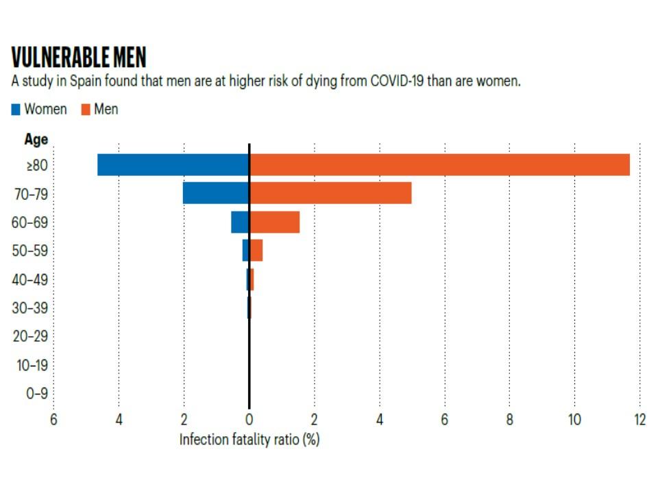 男性は各年代にわたり女性より死亡率が高いことを示すグラフ