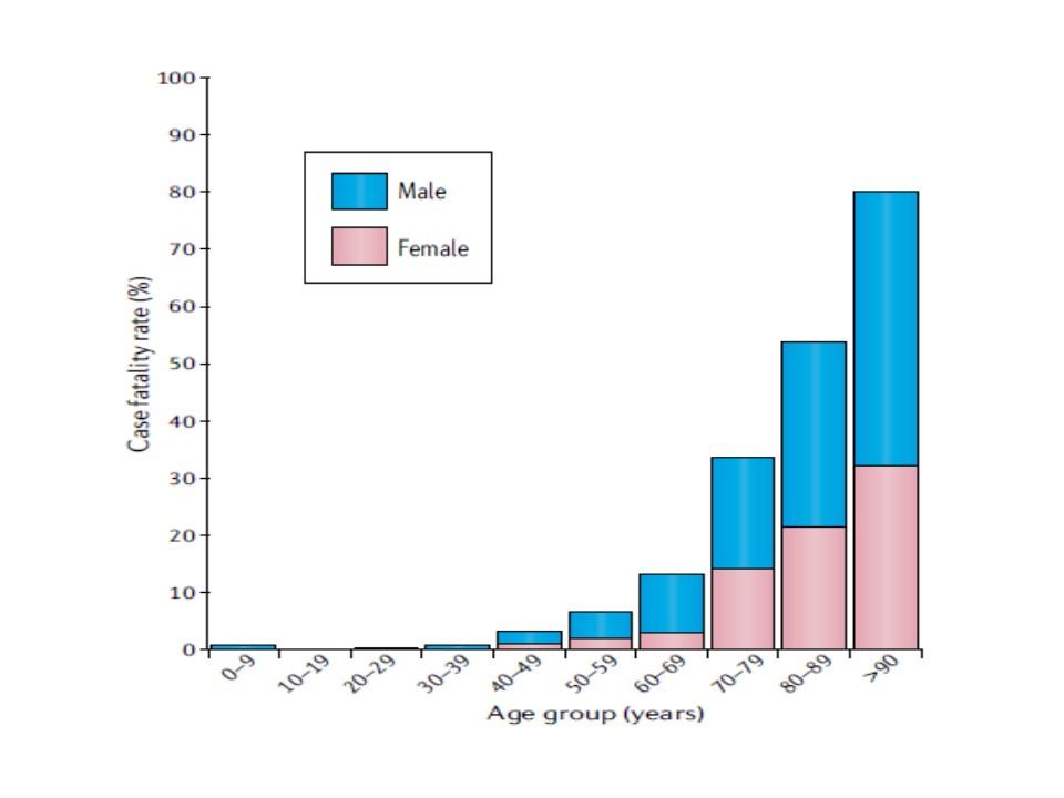 高齢者でも男性の死亡率が高いことを示すグラフ