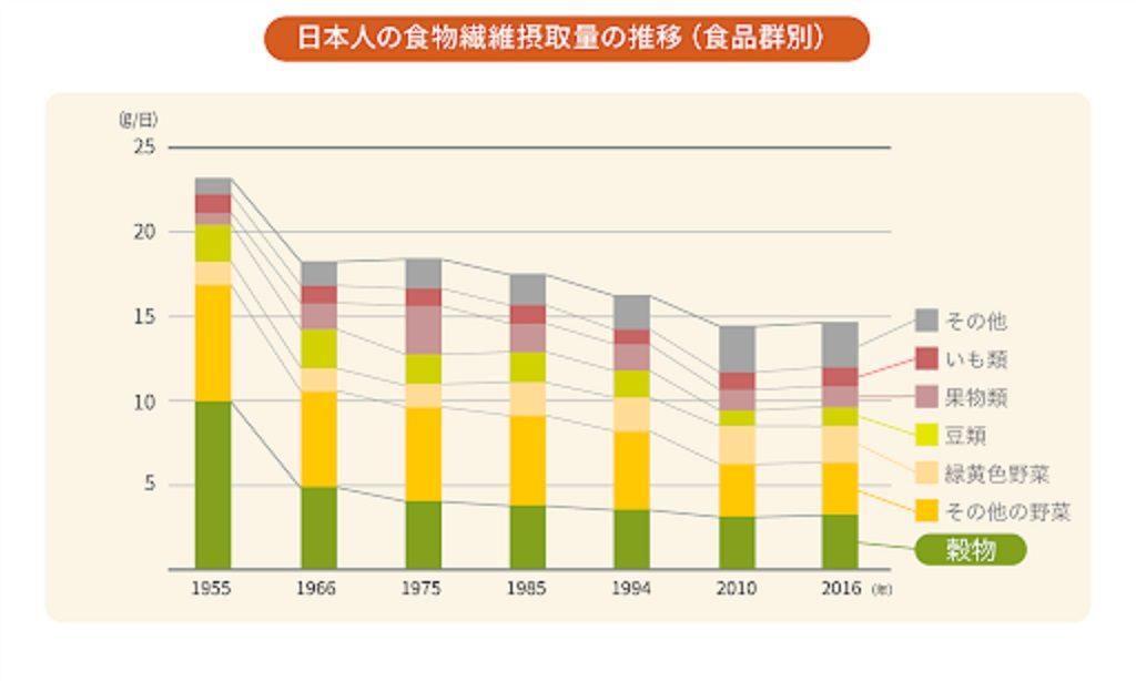日本人は食物繊維を米から一番多く摂っていることを示すグラフ