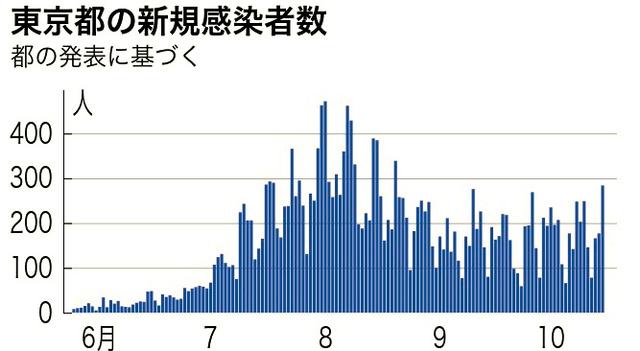 日本の感染者数の推移を示すグラフ