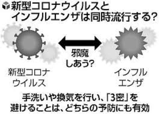 新型コロナウイルスとインフルエンザウイルスの相互作用の推定図