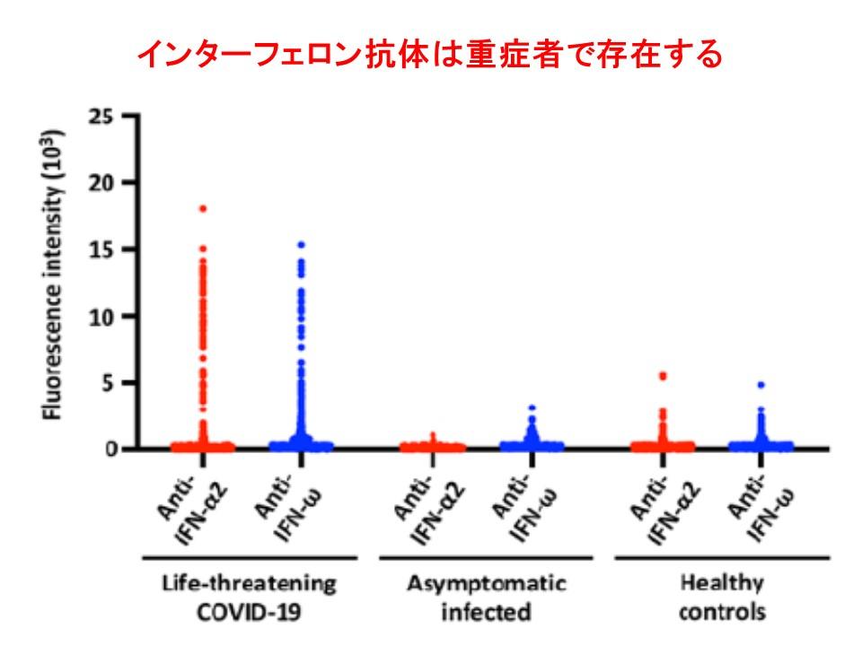 さまざまな病態におけるインターフェロンαに対する自己抗体の値を示すグラフ