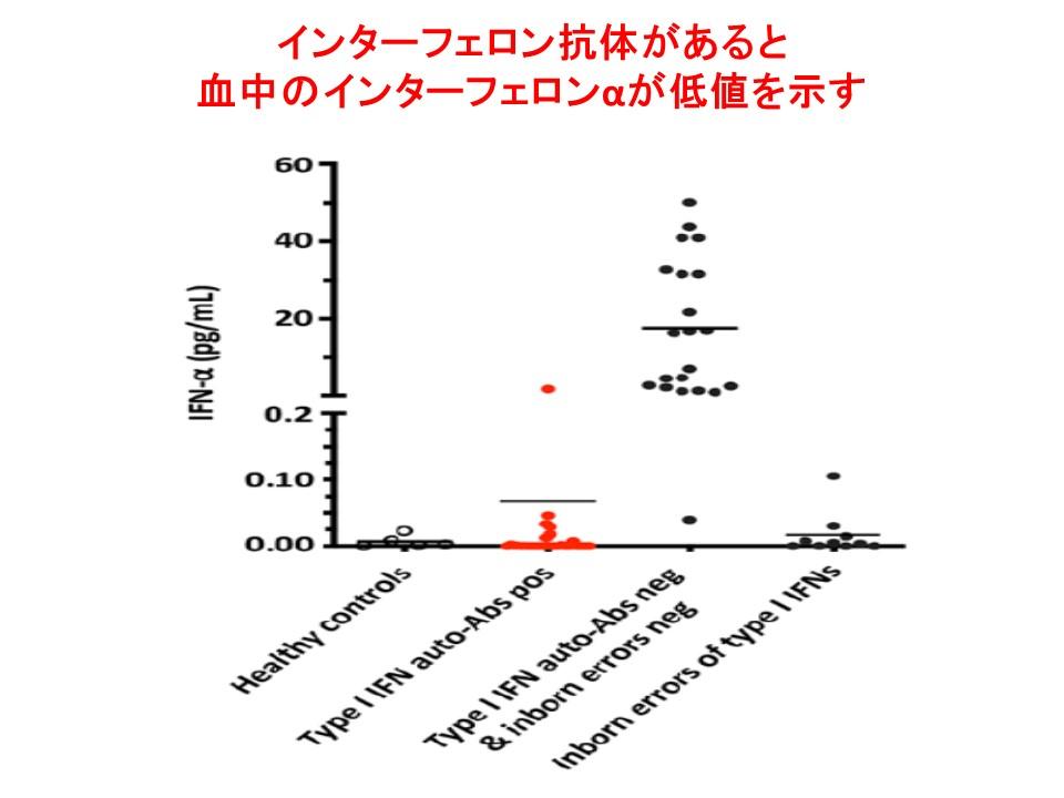 インターフェロンに対する自己抗体が存在すると血中のインターフェロンαが低値を示すことを説明するグラフ