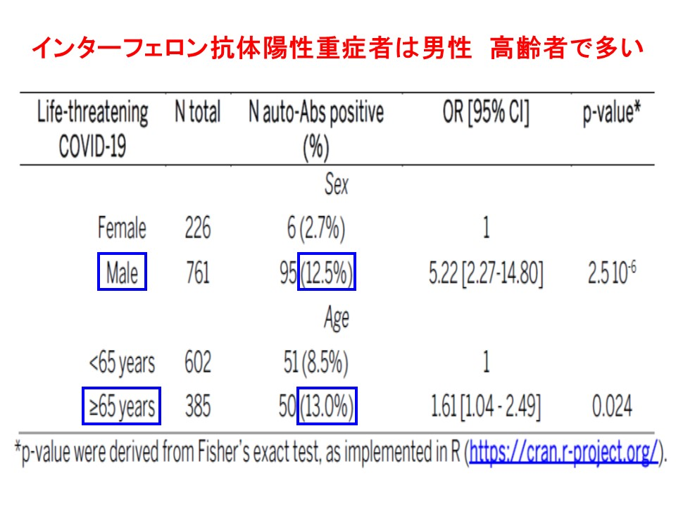 統計学的有意差が認められることを示す図表