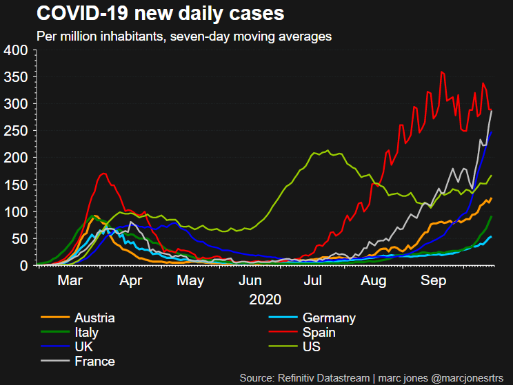 ヨーロッパ諸国での春からの感染者数の推移を示すグラフ