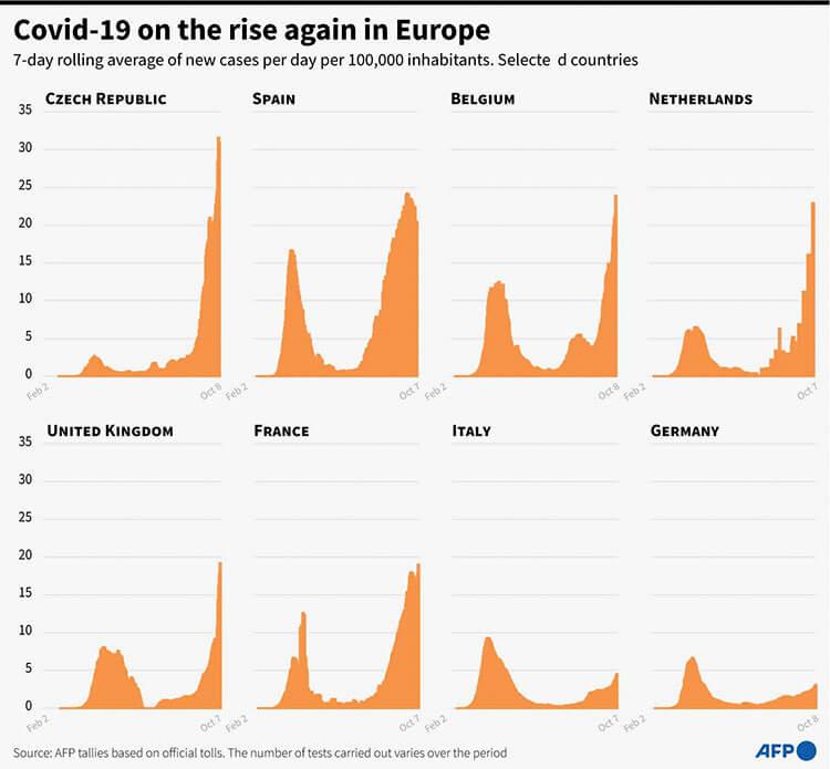 ヨーロッパ諸国での春からの感染者数の推移を示すグラフ・その2