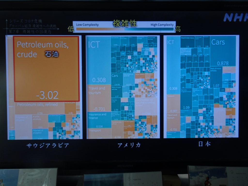 各国の産業構造の分布を視覚化した図