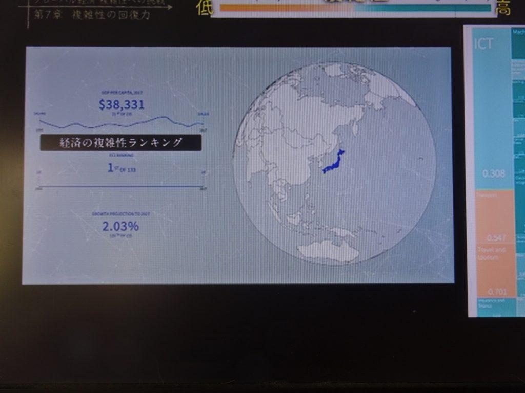 日本の経済の複雑性を評価するグラフ
