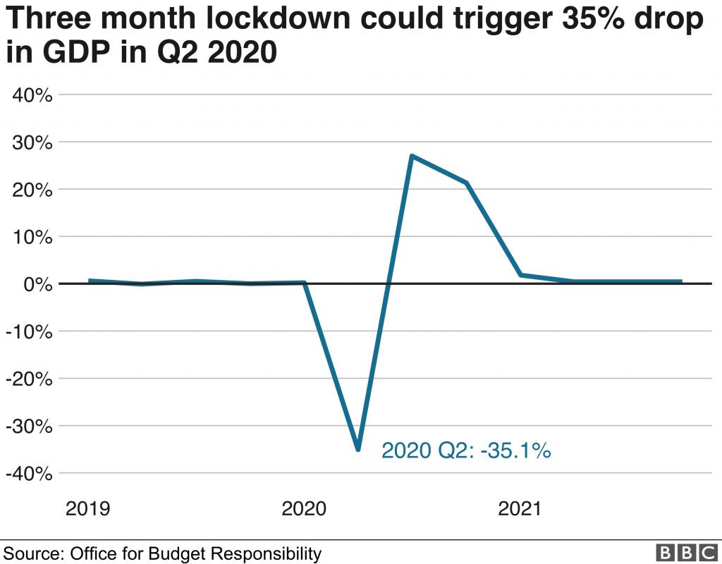 ロックダウンの経済への影響を示すグラフ