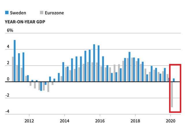 スウェーデンの経済損失が軽微なことを示すグラフ
