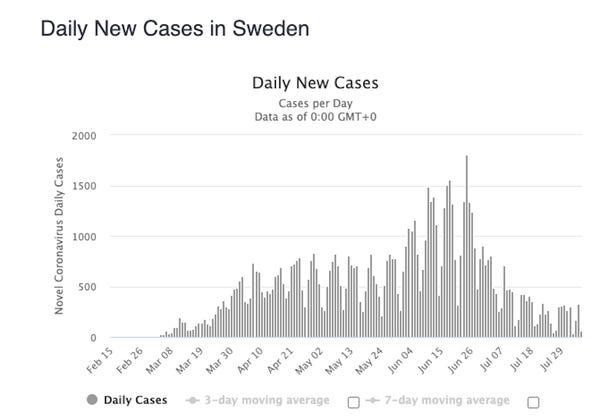 スウェーデンにおける感染者数の経時的推移
