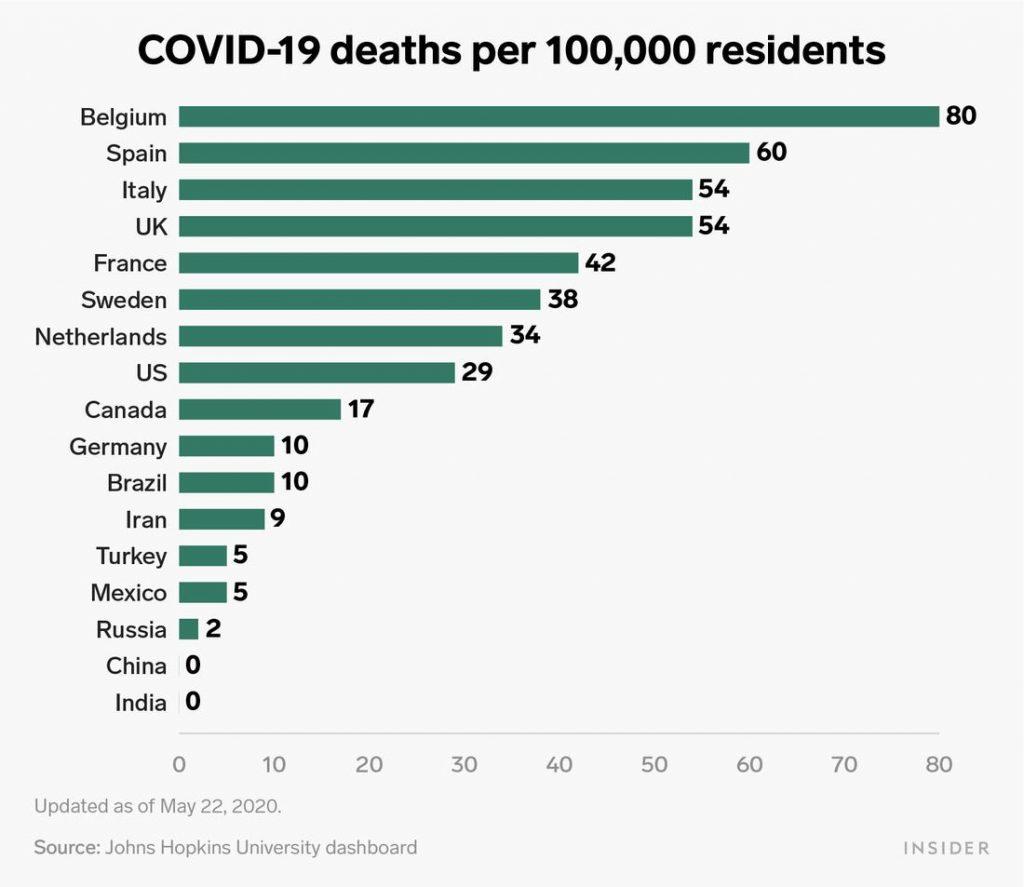 各国の死者数を示すグラフ