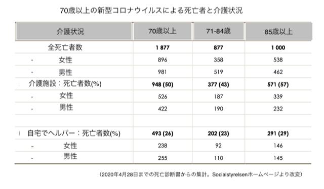 介護施設における高齢者の感染症の死亡状況を示すグラフ