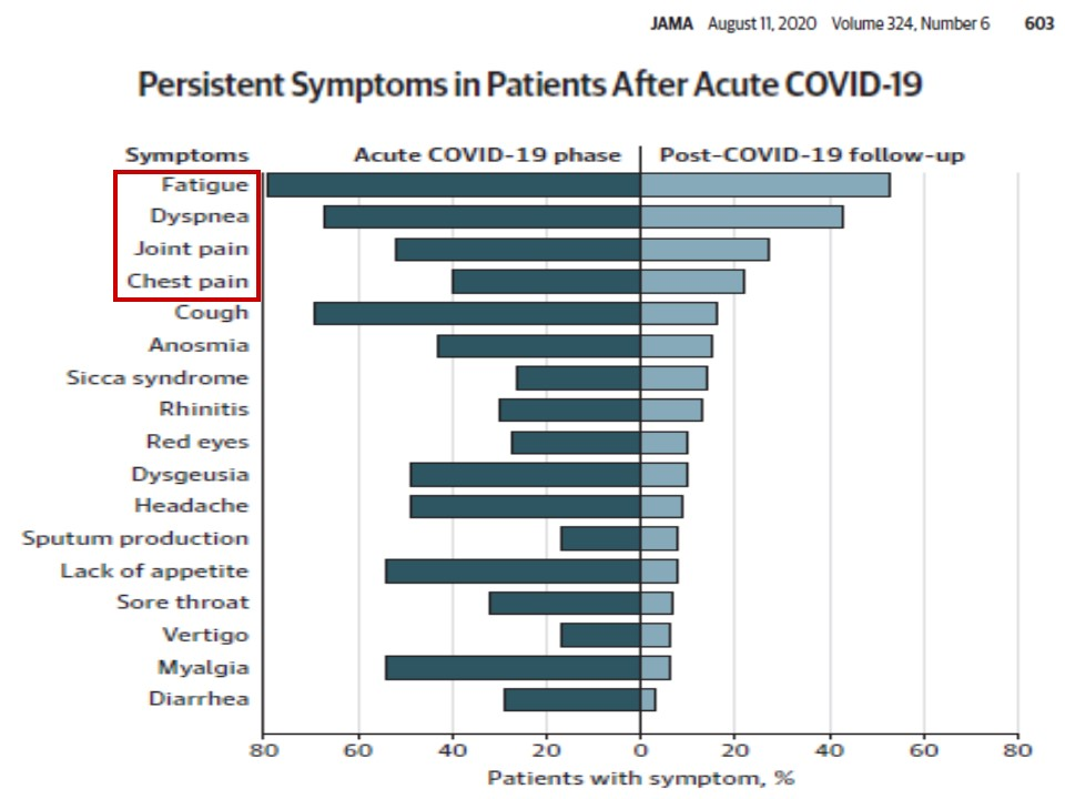 Long COVIDでみられる症状とその頻度をまとめた図表