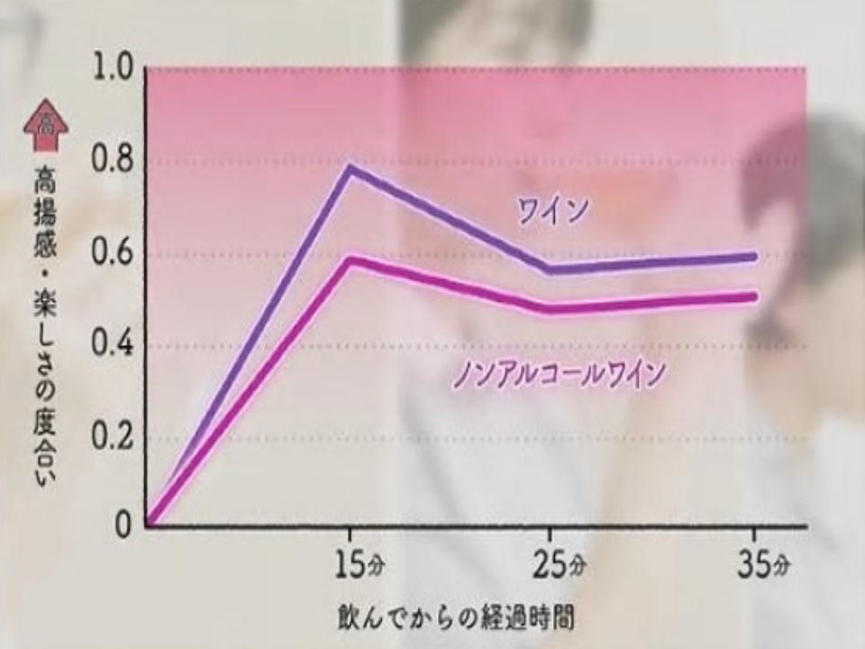 ノンアルコール飲料でも楽しさや高揚感が上昇することを示すグラフ