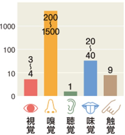 嗅覚センサーの種類の多さを示すグラフ