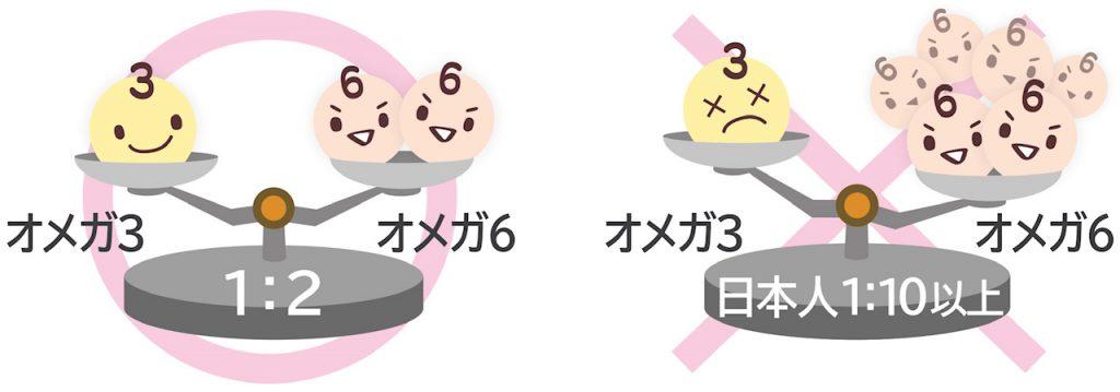 現代の若い日本人のオメガ3/オメガ6脂肪酸比率を示した図