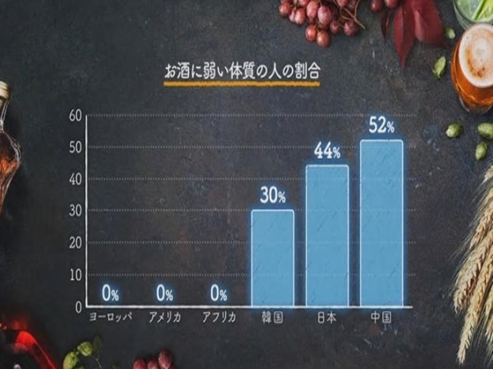 アジア人で酒に弱い人が多いことを示すグラフ