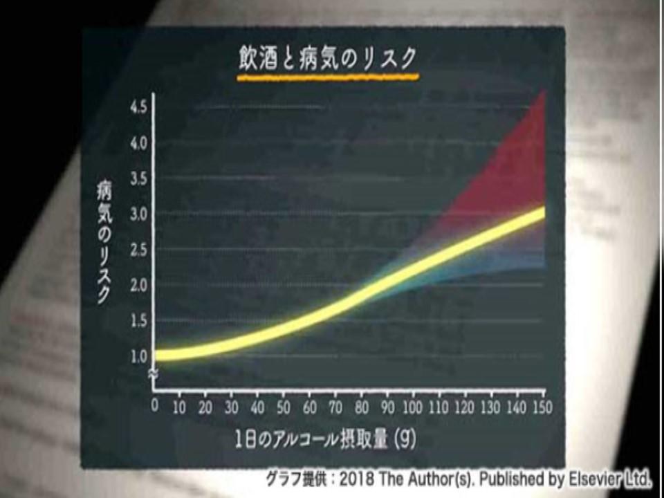 飲酒量と病気発症リスクの相関を示すグラフ