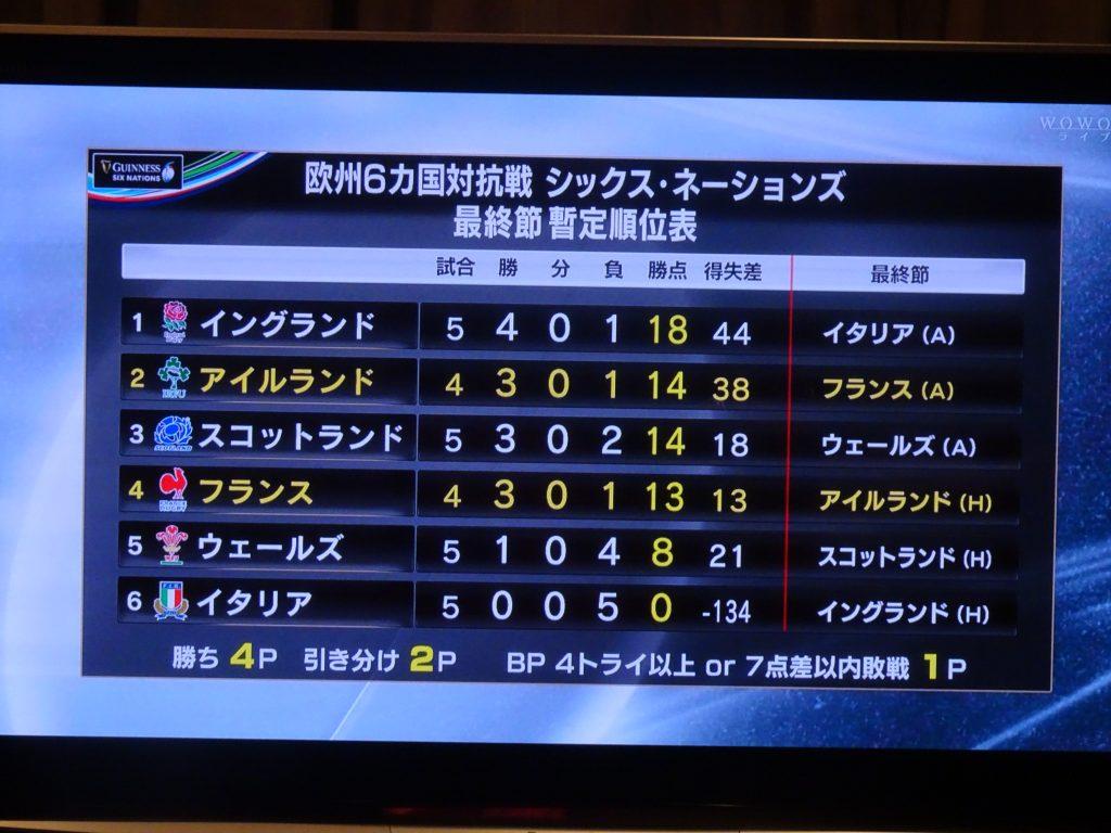 試合前の順位表