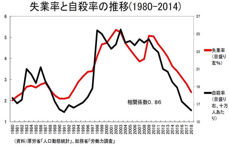 失業率と自殺者数の相関を示すグラフ