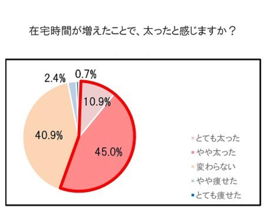 体重増加を感じる人が多いことを示すグラフ