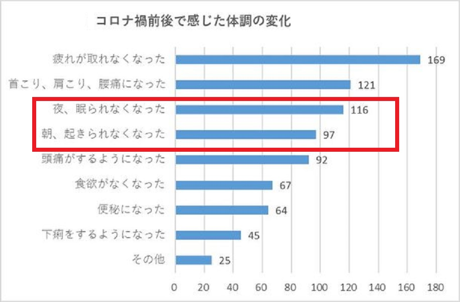 コロナ不眠を訴える人の割合を示すグラフ