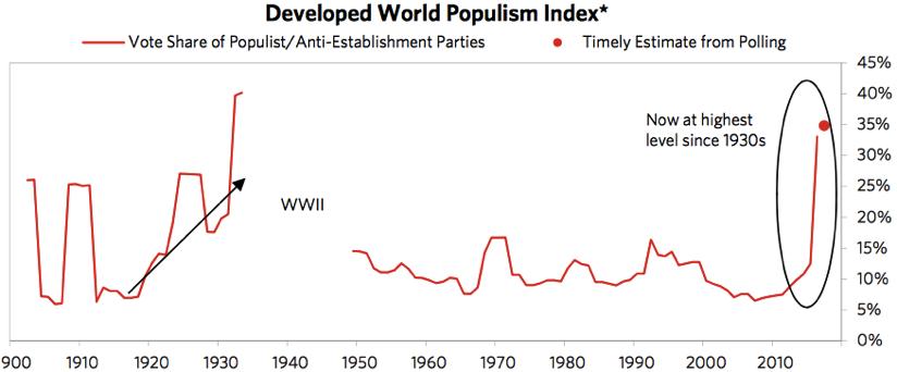 現在はポピュリズム増加の第3の波であることを示すグラフ