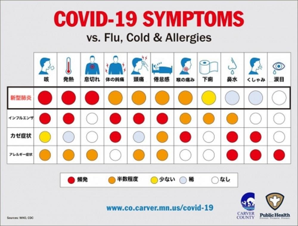 インフルエンザ 新型コロナの症状についてまとめた図