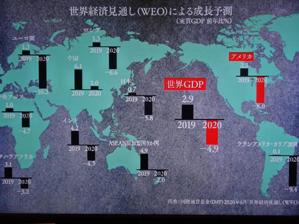世界のGDPの予測値