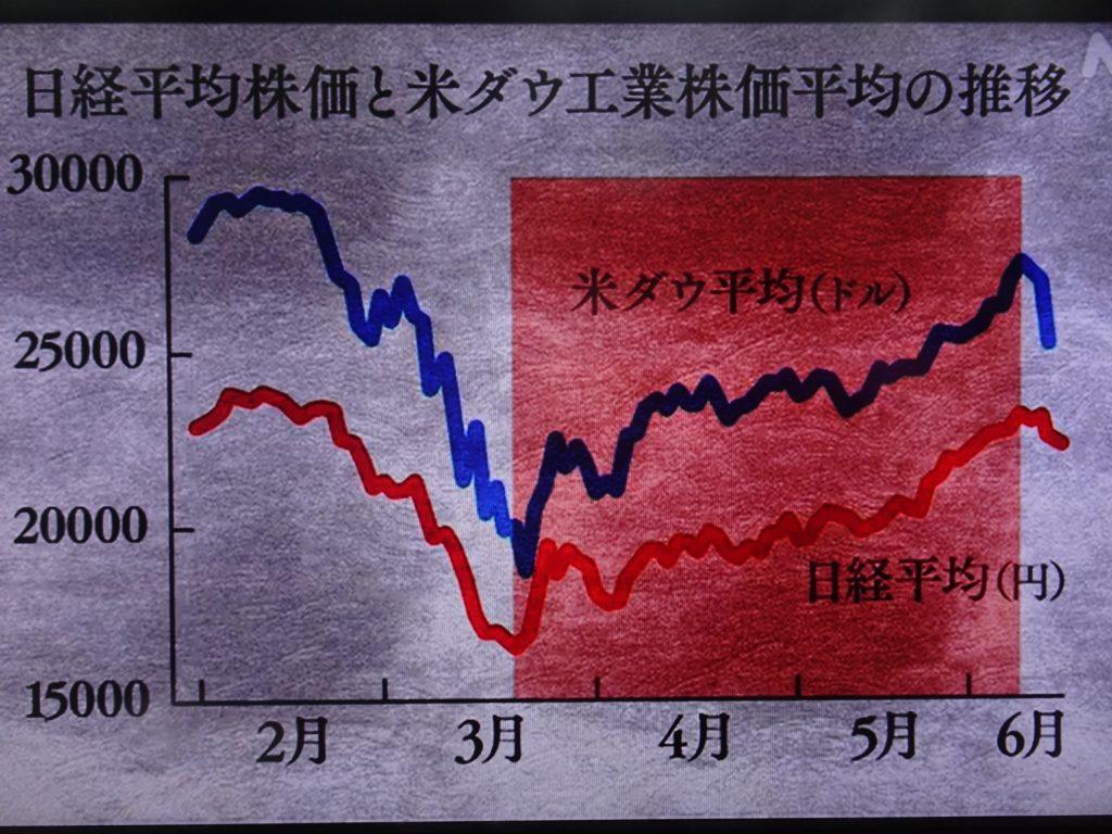 株価が回復していることを示すグラフ