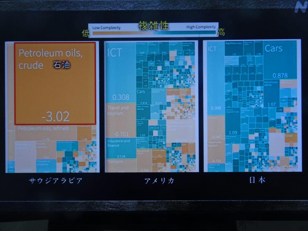 日本の経済の複雑性を説明する図