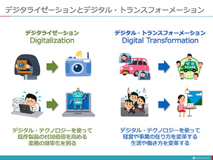 デジタルトランスフォーメーションについて説明する図