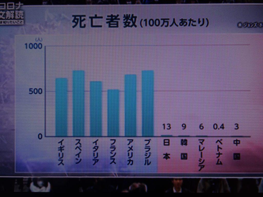 東アジアでは死亡率が低いことを示すグラフ