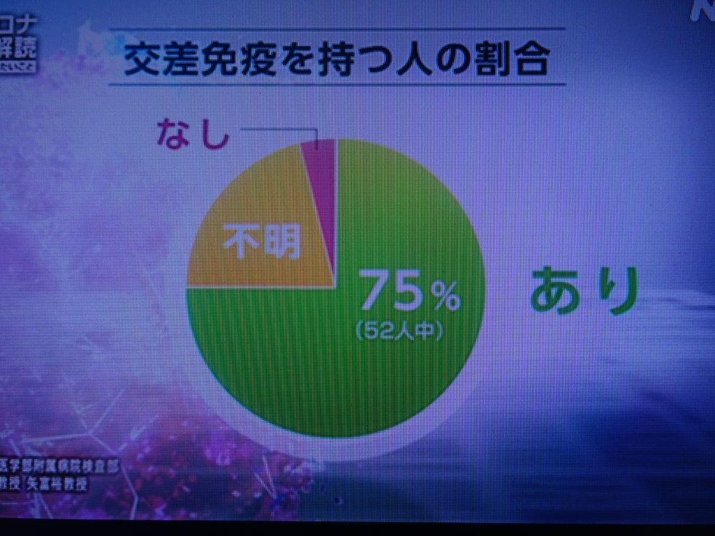 日本人の75%が交差免疫を有していることを示すグラフ