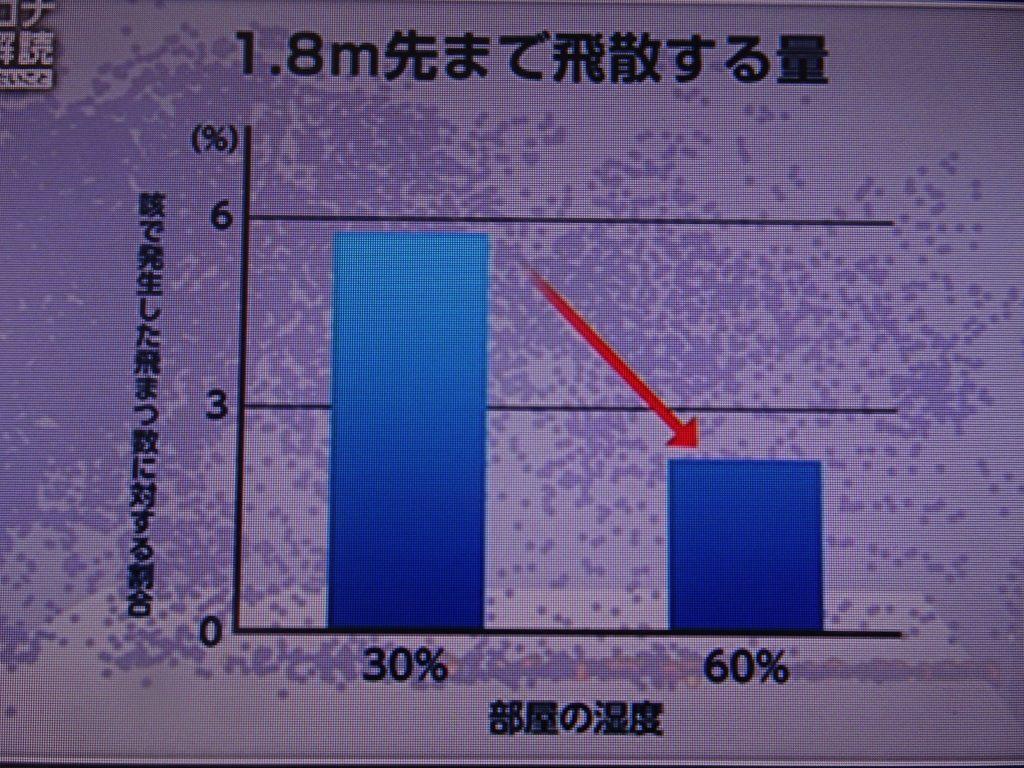 飛散するマイクロ飛沫量が半分に減ることを示す図