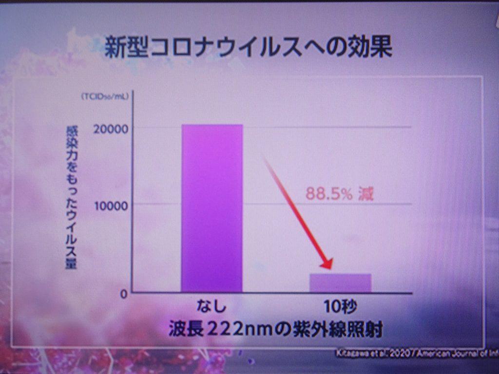 波長222nmの紫外線が抗ウイルス効果を示すことを示す図