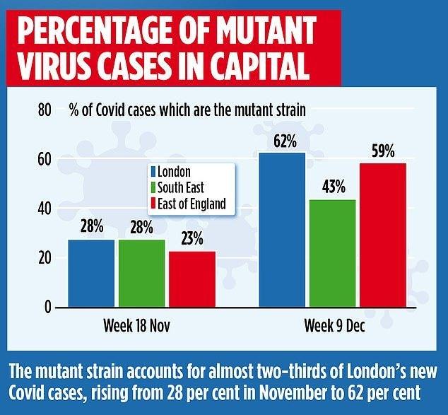 変異ウイルスが占める割合が急増していることを示すグラフ