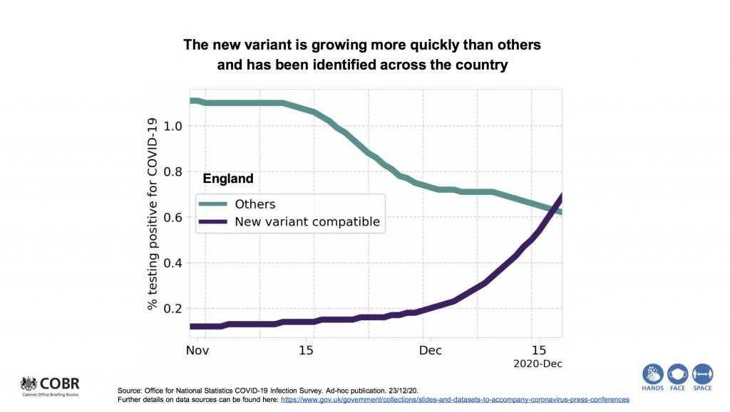 変異ウイルスが占める割合が短期間に急激に増加していることを示すグラフ