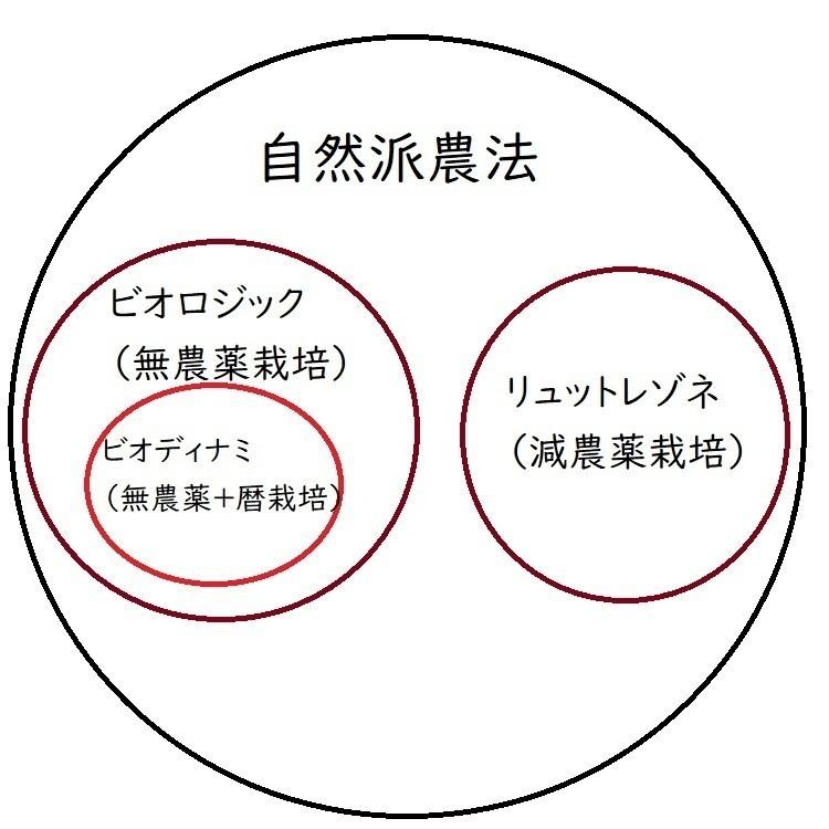 ビオロジック農法とビオディナミ農法の関係を示す図