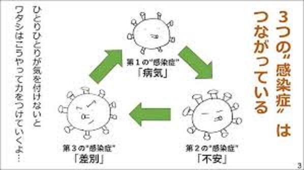 新型コロナウイルスは3つの感染症からなることを説明する図