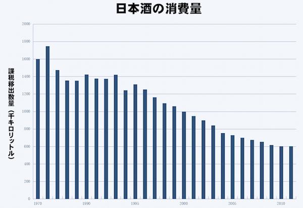 日本酒の日本での消費量の推移を示すグラフ