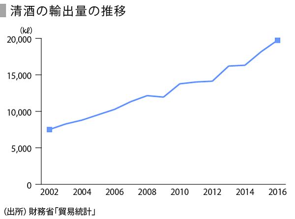 日本酒の輸出量の推移を示すグラフ