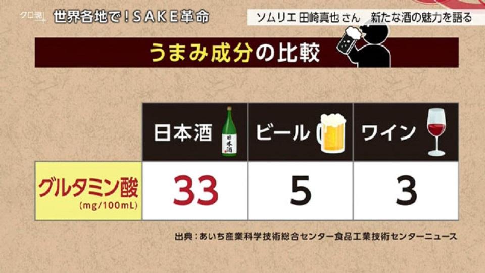 日本酒はビール ワインに比べてグルタミン酸の含有量が多いことを示すグラフ