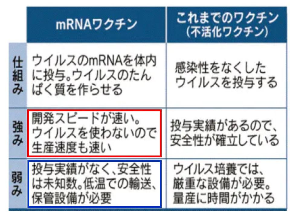 mRNAワクチンの利点 欠点についてまとめた表