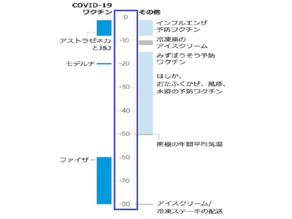 各メーカーのワクチンの輸送 保存の温度を示した図