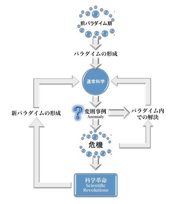 パラダイム論について説明する図