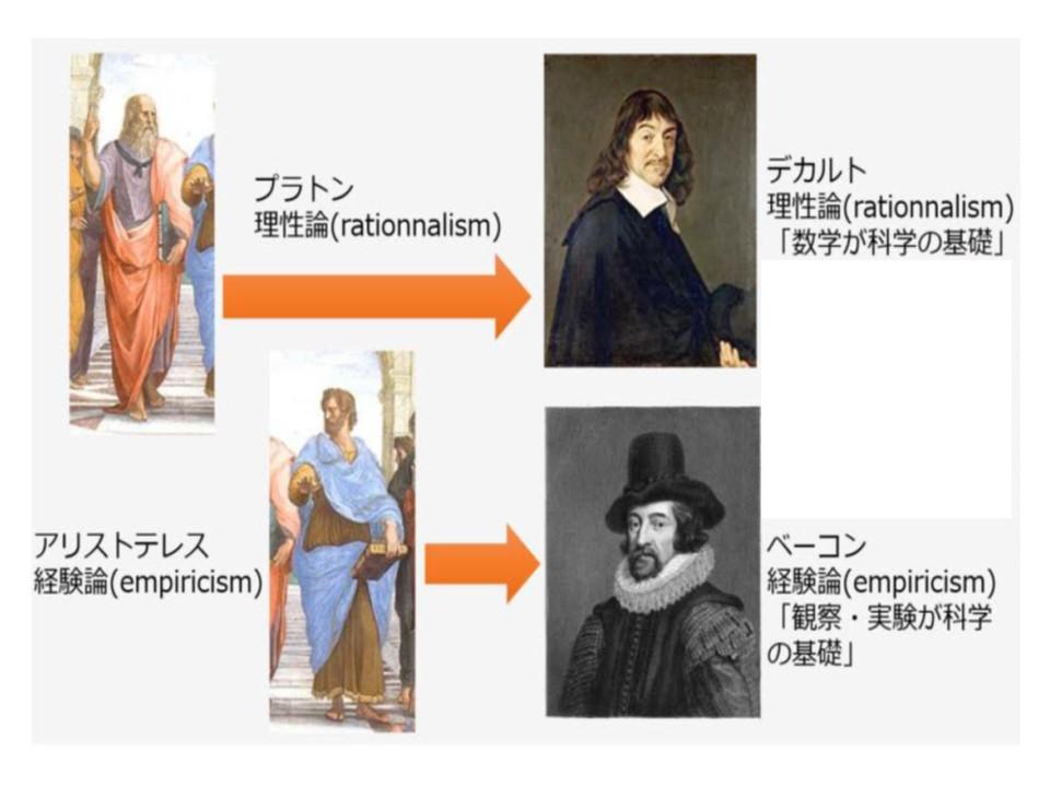 大陸合理論 vs イギリス経験論